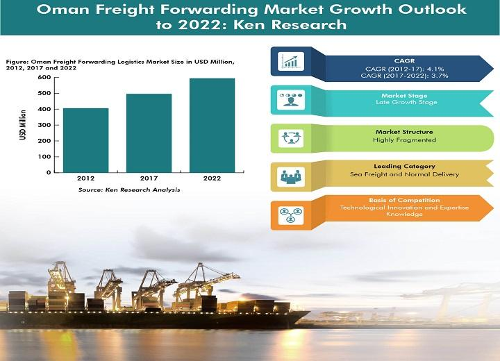 Oman Freight Forwarding Market is Expected to Register