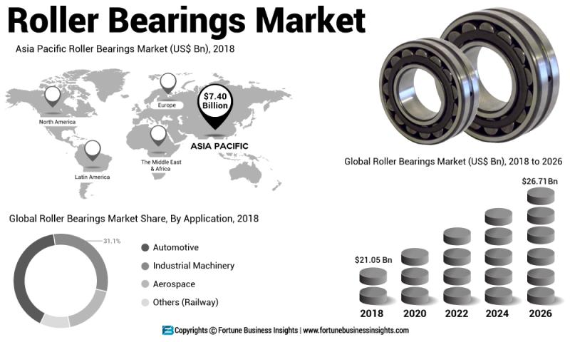 Roller Bearings Market 2026, Increasing Demand with Leading key