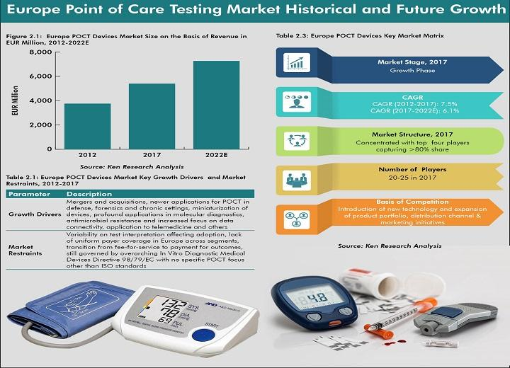 Le marché des appareils de test en Europe devrait atteindre