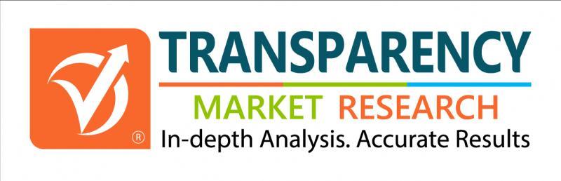 Spiral Membranes Market Outlook – Analysis, Market Size,