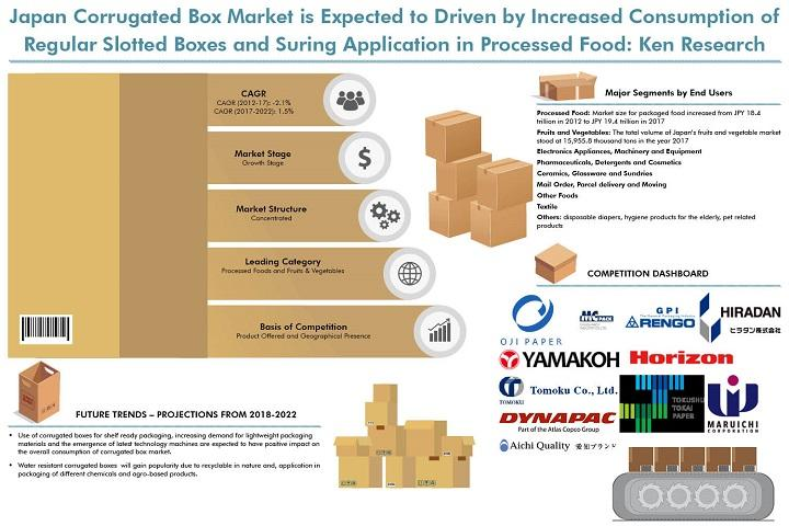 Japan Corrugated Box Market is expected to reach around JPY 656