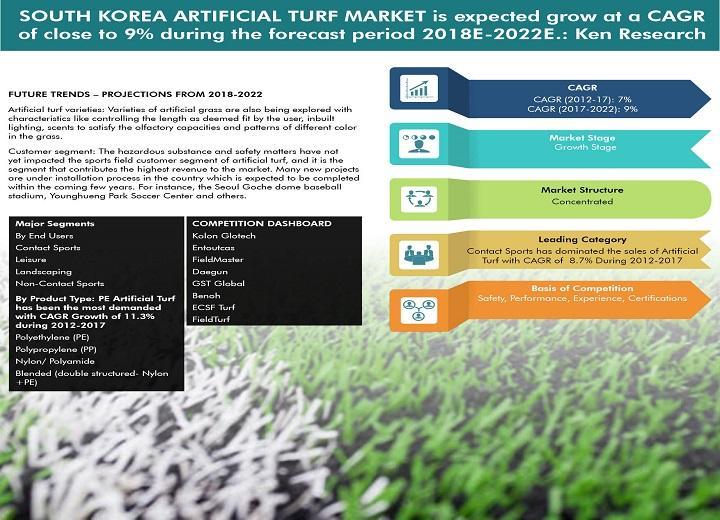 Le marché du gazon artificiel en Corée du Sud devrait atteindre 2 960 KRW
