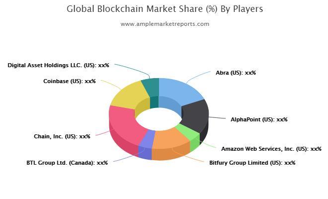 Présentation de Blockchain Market