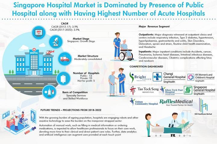 Le marché hospitalier de Singapour devrait atteindre 9,5 milliards de SGD