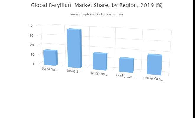 Prévisions du marché mondial du béryllium