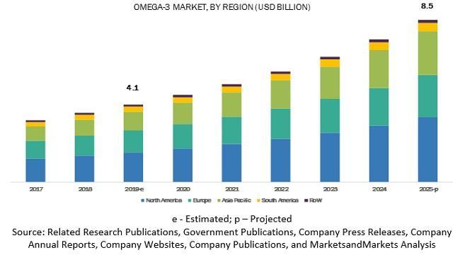 Omega-3 Market