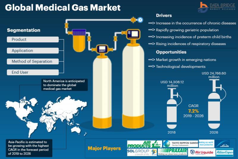 Medical Gas Market Surprising Growth