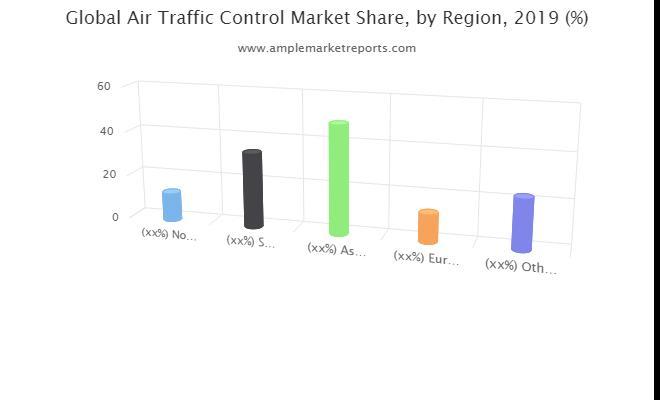 Global  Air Traffic Control  Market Size