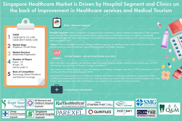 Singapore Healthcare Market is Expected to Register Revenues