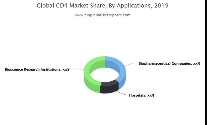 CD4 opportunités de marché