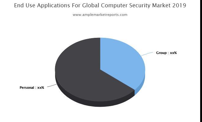 Aperçu du marché de la sécurité informatique