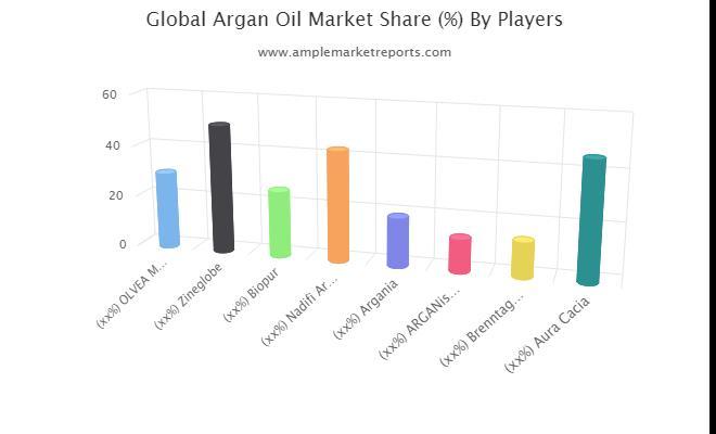 Statistiques du marché de l'huile d'argan