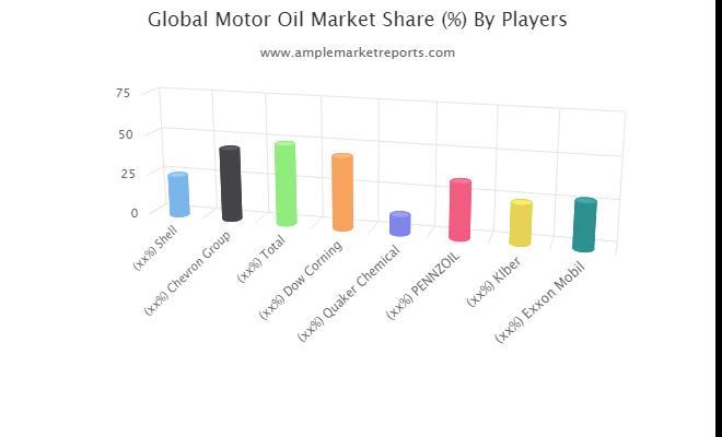 Application du marché de l'huile moteur