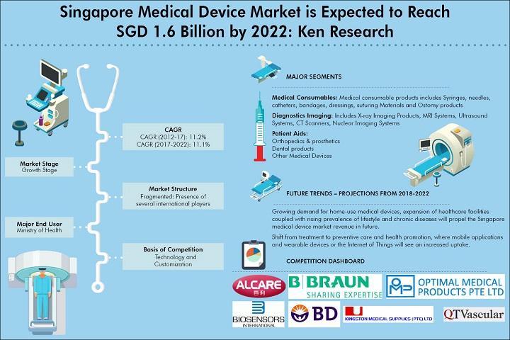 Le marché des dispositifs médicaux de Singapour devrait atteindre 1,6 SGD