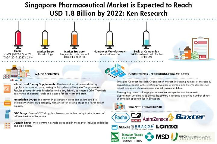 Singapore Pharmaceutical Market is Expected to Reach USD 1.8