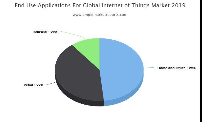 Marché mondial de l'Internet des objets