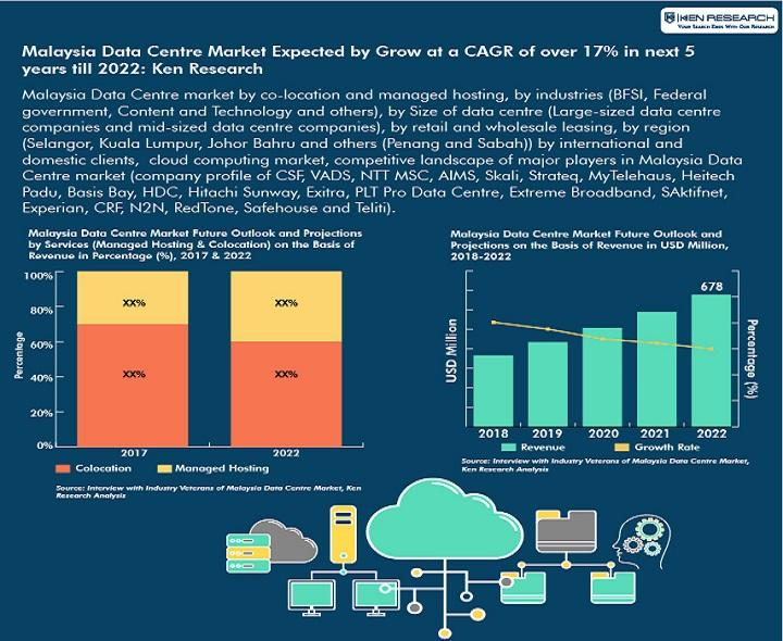 Malaysian Data Centre Market is Driven by Rising ICT Spending,