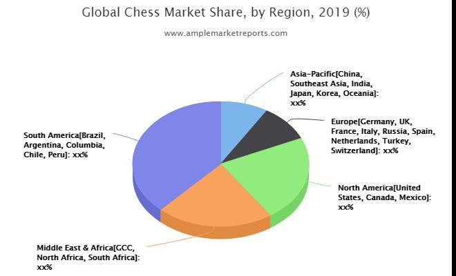 Projet de recherche sur le marché des échecs
