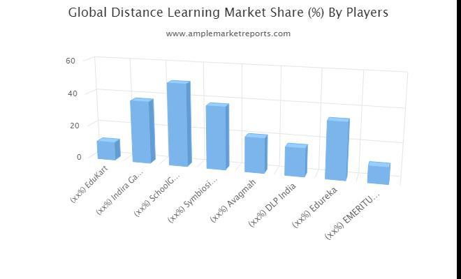 Distance Learning Market Revenue