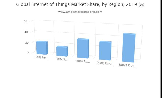 Internet of Things  Market opportunities