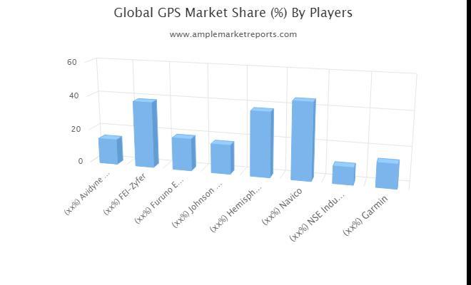 Segments de marché GPS