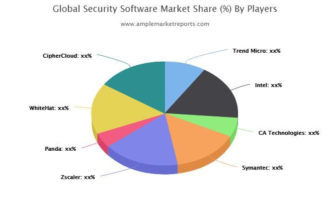 Bureaux d'études de marché des logiciels de sécurité