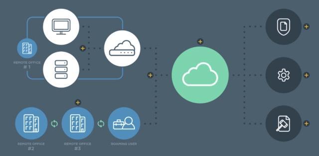 Latest release: Cloud Storage Gateway Market to Witness