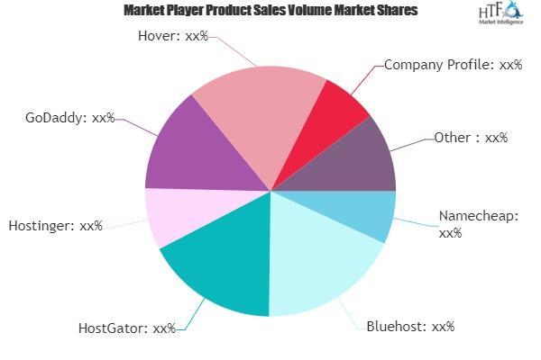 Domain Registration Providers Market