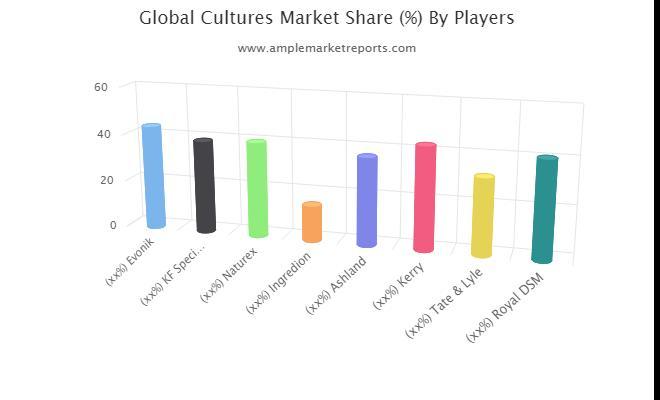 Analyse de la taille du marché des cultures
