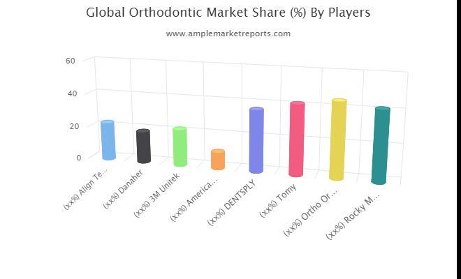 Analyse SWOT du marché orthodontique