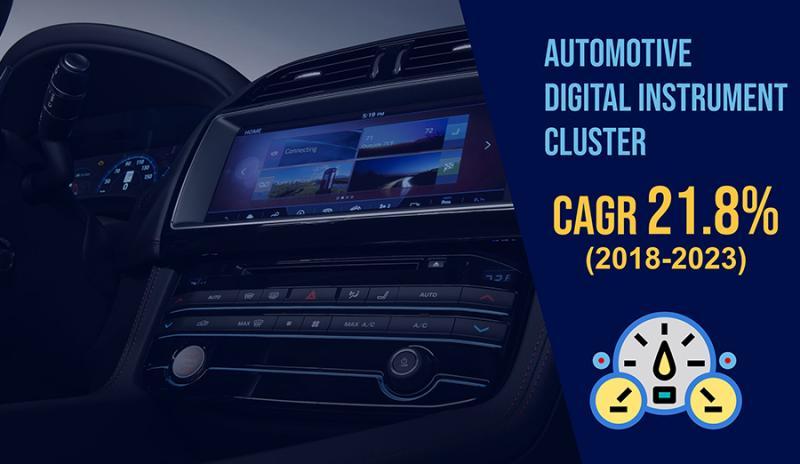 Automotive Digital Instrument Cluster Market Being Driven