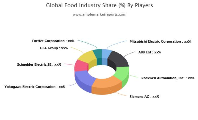 Étude du marché mondial des équipements d'automatisation de l'industrie alimentaire Croissance du marché