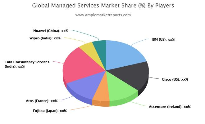 Managed Services Market Trends