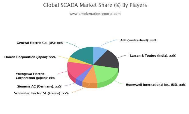 Prévisions du marché SCADA