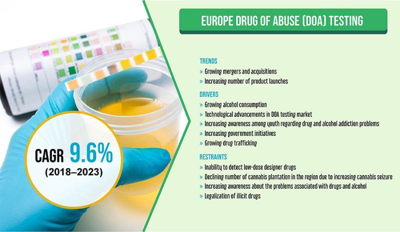 Croissance du marché des tests de dépistage de drogues en Europe (DOA) |