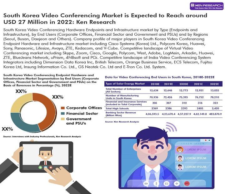 Le marché de la vidéoconférence en Corée du Sud devrait atteindre