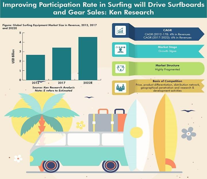 Le marché mondial des équipements de surf devrait atteindre 4,5 USD