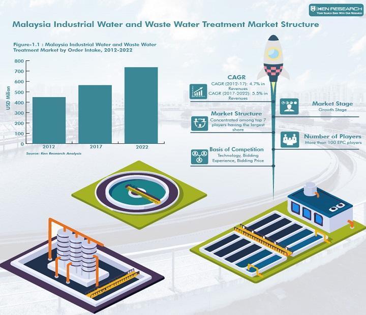 Marché malaisien de traitement des eaux industrielles et des eaux usées