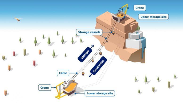 Gravity Storage Credit: https://www.iiasa.ac.at/