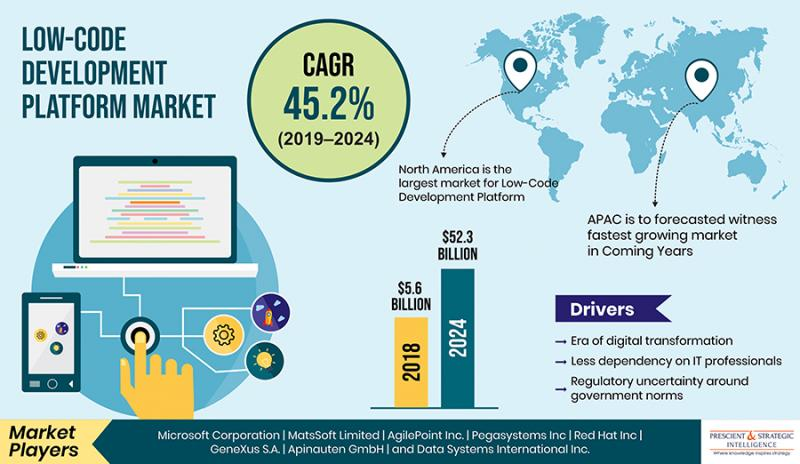 Low-Code Development Platform Market Latest Growth, Trends,