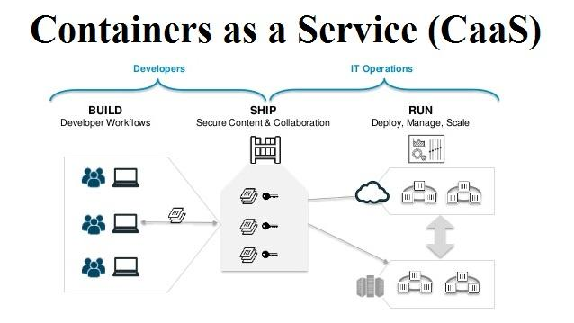 Containers as a Service (CaaS) Market