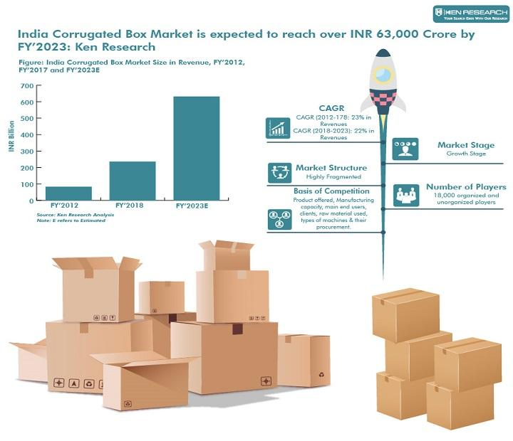 India Corrugated Box Market is expected to reach over INR 63,000