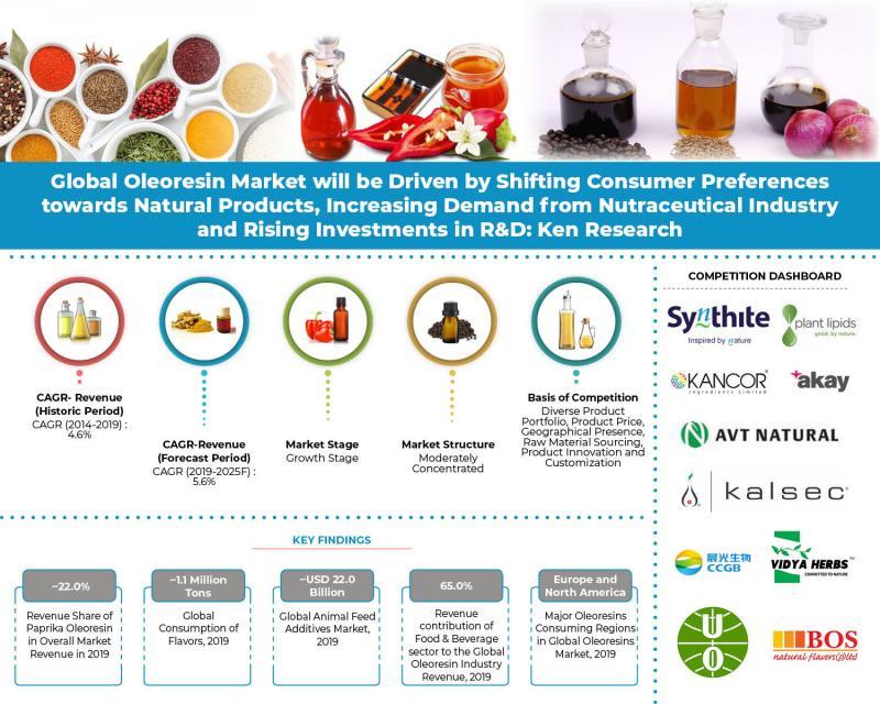 Investissement en R&D et innovation produit par le