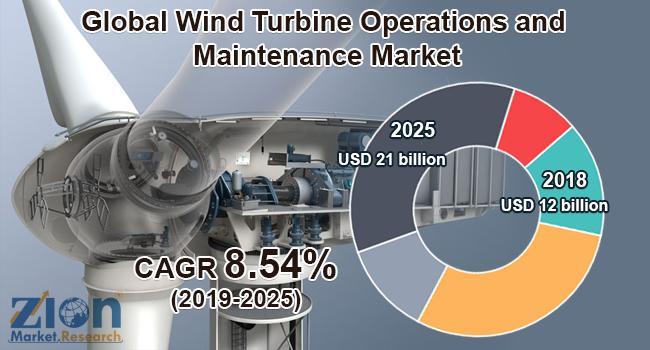 Global Wind Turbine Operations and Maintenance Market Will Grow