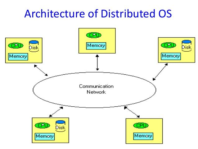 Distributed Operating System Market: A Latest Research Report