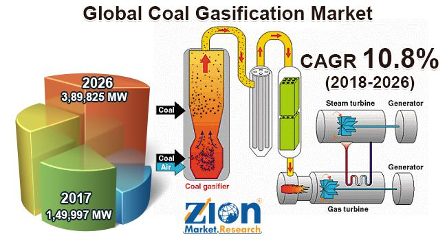 Coal Gasification Market Will Grow Over USD 3,89,825 MW,