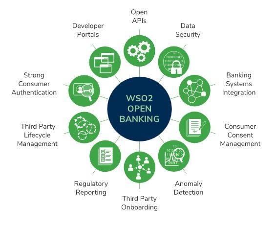 WSO2 Open Banking Market