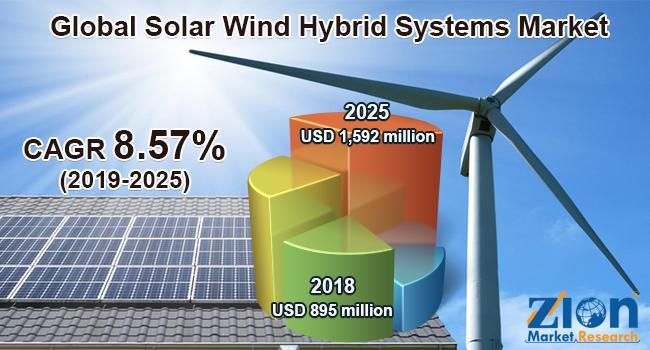 Global Solar Wind Hybrid Systems Market Will Grow Over USD 1,592