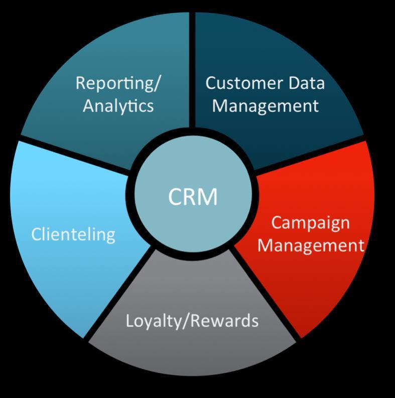 Global Customer Relationship Management