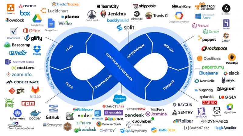 IT DevOps Incident Management Software Market 2019-2025